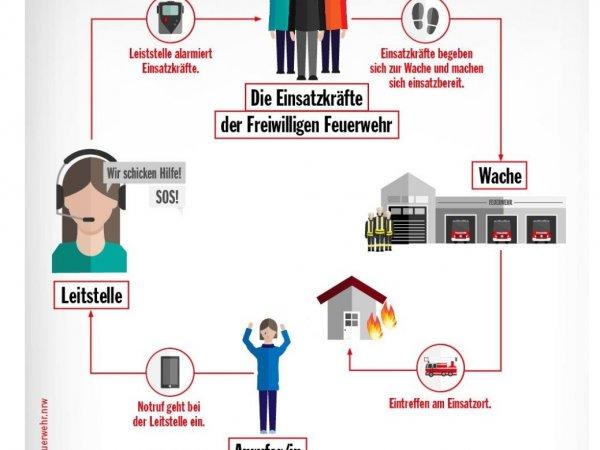 Europäischer Tag des Notruf 112